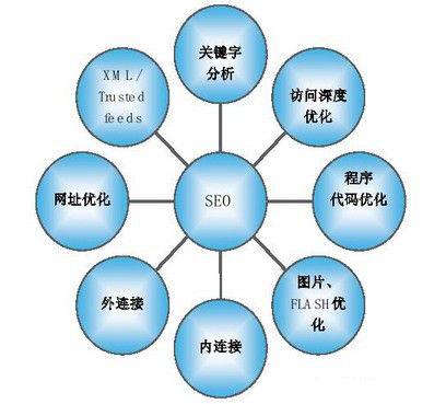 链接诱饵对提高网站权重排名的重要性 第1张