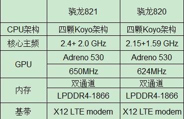 高通发布最强处理器:骁龙821,全力围剿苹果A10 第2张