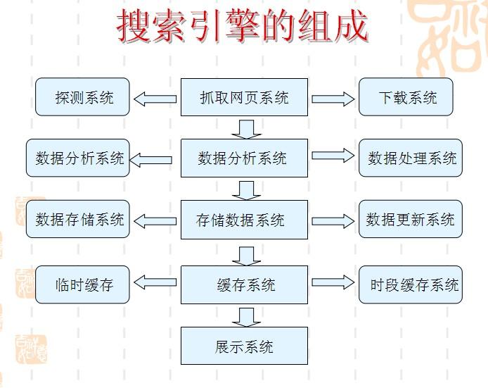 SEO搜索引擎优化的工作原理介绍