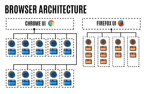 Firefox突然提速一倍,Chrome自愧不如.jpg