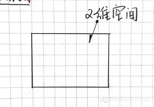 一张图弄明白从零维到十维空间!你能看懂几维? 第5张