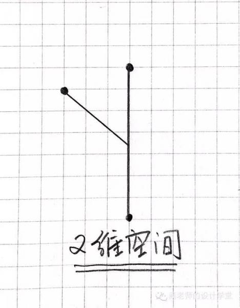 一张图弄明白从零维到十维空间!你能看懂几维? 第6张