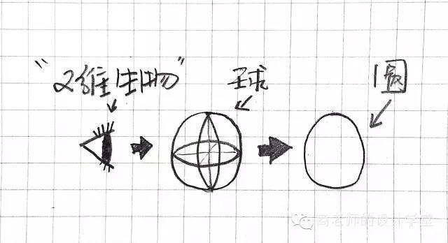 一张图弄明白从零维到十维空间!你能看懂几维? 第7张