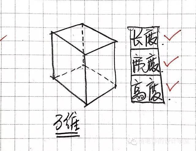 一张图弄明白从零维到十维空间!你能看懂几维? 第8张