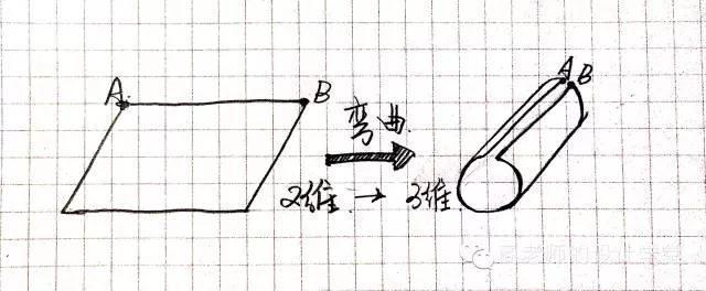 一张图弄明白从零维到十维空间!你能看懂几维? 第9张
