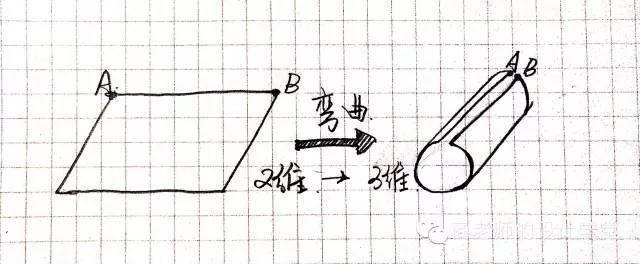 一张图弄明白从零维到十维空间!你能看懂几维? 第10张