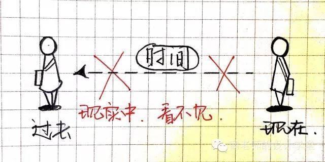 一张图弄明白从零维到十维空间!你能看懂几维? 第13张