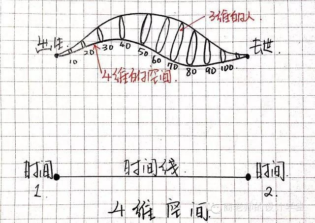 一张图弄明白从零维到十维空间!你能看懂几维? 第14张