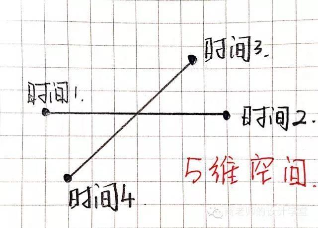 一张图弄明白从零维到十维空间!你能看懂几维? 第15张