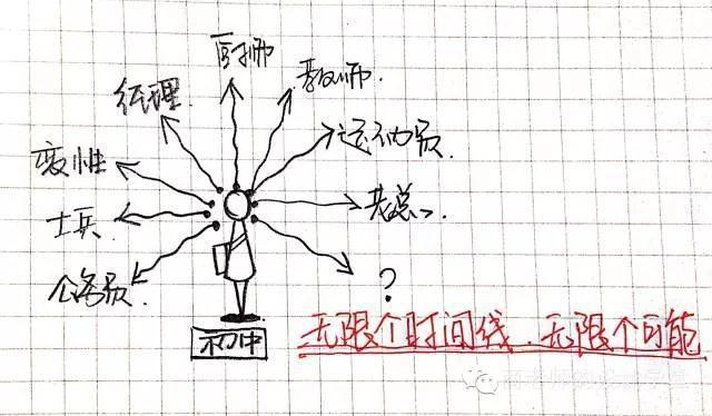 一张图弄明白从零维到十维空间!你能看懂几维? 第18张