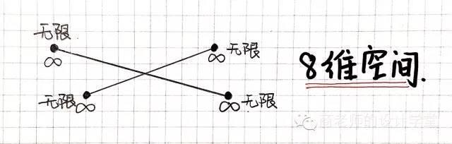 一张图弄明白从零维到十维空间!你能看懂几维? 第21张