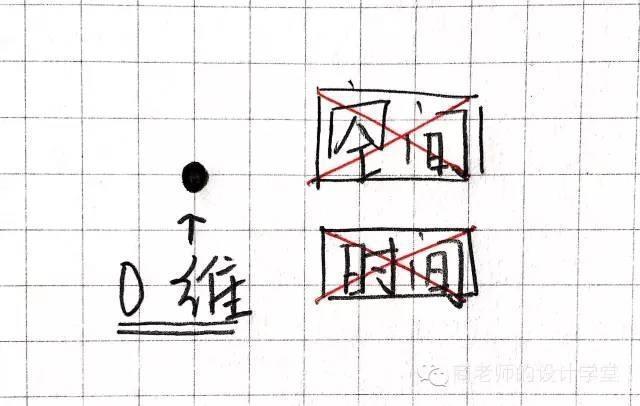 一张图弄明白从零维到十维空间!你能看懂几维? 第2张