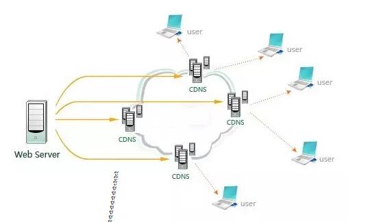 分布在各地的CDNS.jpg