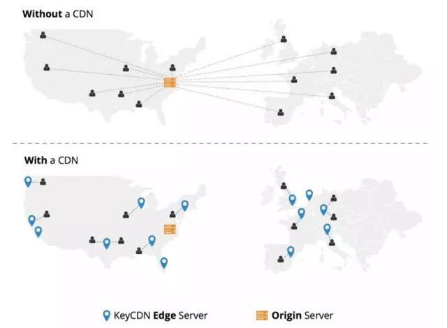 为什么越来越多的网站选择CDN加速?CDN加速有什么作用?  第2张