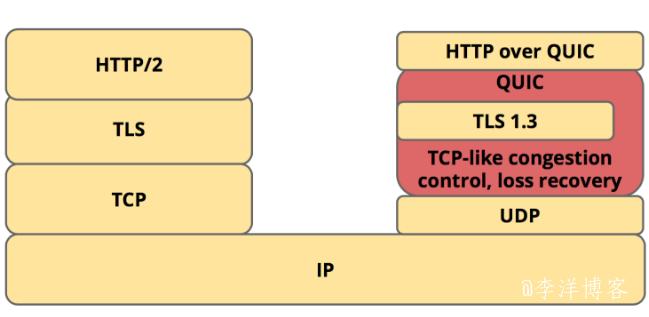HTTP/3 来了,你了解它么?