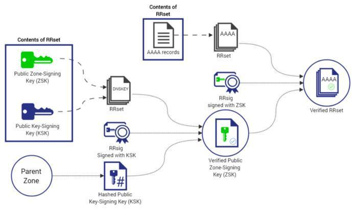 腾讯云DNSPod已全面支持DNSSEC服务。